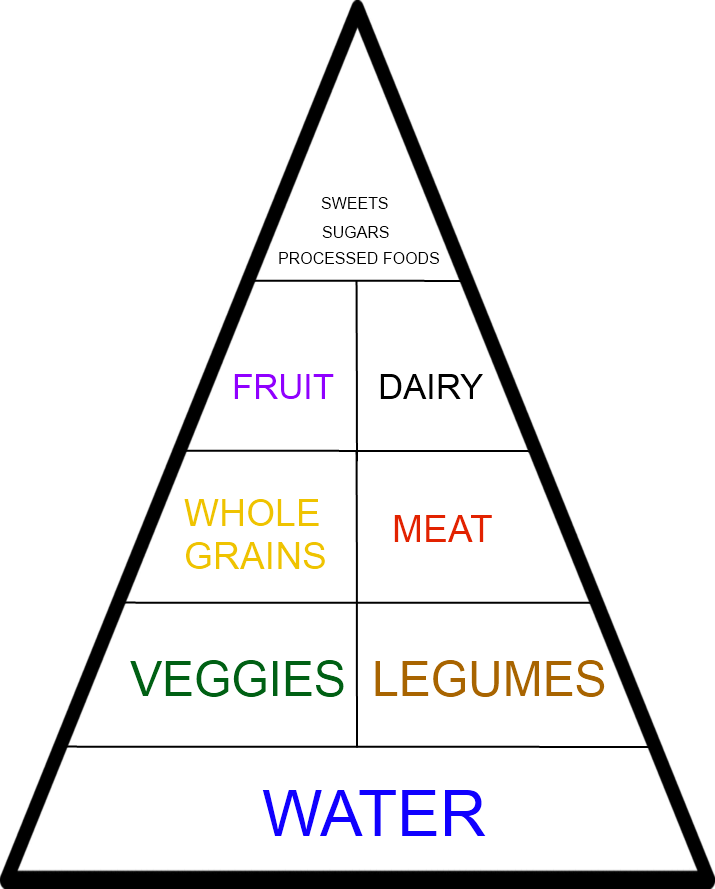 new-food-pyramid